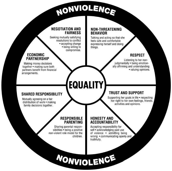 domestic-violence-intervention-program_equality-wheel