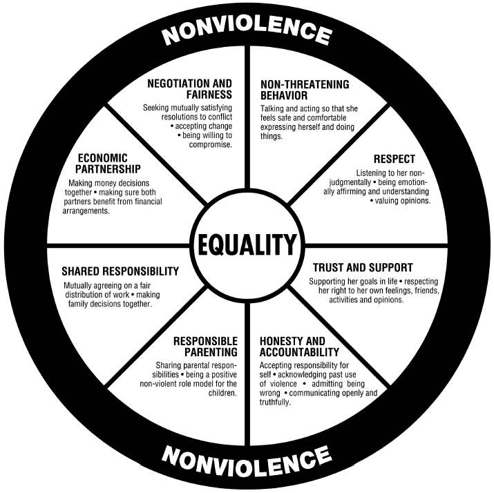 domestic-violence-intervention-program_equality-wheel